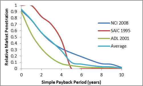 According to published market-penetration models, penetration varies inversely with payback period