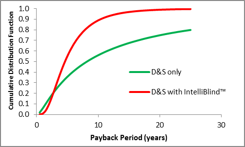 IntelliBlind shifts the cumulative distribution function of payback periods to the left