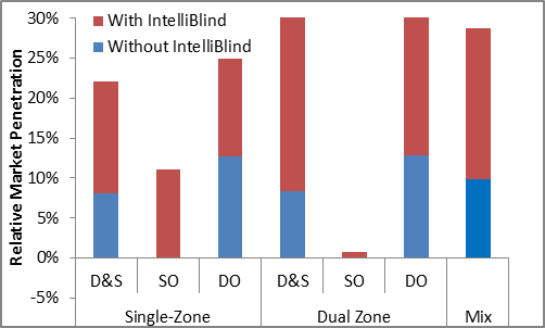 IntelliBlind substantially increases the projected market penetration of daylight-harvesting lighting controls