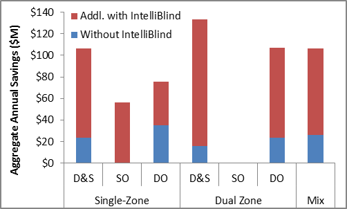 IntelliBlind substantially increases the projected annual dollar savings from daylight harvesting