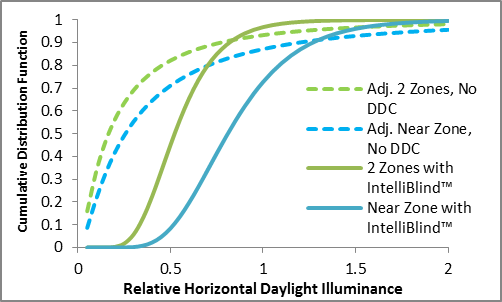 IntelliBlind shifts the CDFs of relative daylight illuminance to the right