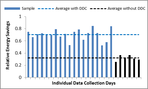 Testing of a prototype dynamic daylighting system by LBNL shows that DDC more than doubles the average savings, from about 30% to about 70%.