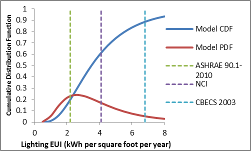 The distribution of lighting energy use intensity has a mean of 4.1 kWh per square foot per year and a mode of 2.6 kWh per square foot per year