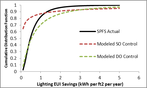 There are significant differences between the modeled and actual CDFs of energy savings from daylight harvesting