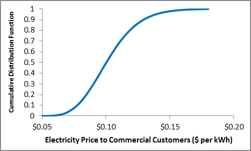 The modeled CDF of the retail electricity price to commercial customers is s-shaped, reflecting a nearly normal distribution with the median and mean both around $0.10 per kWh