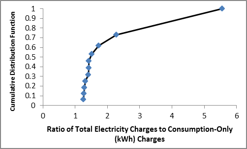 Based on a small sample, the ratio of total electricity charges to consumption-only charges for commercial customers has a positively skewed distribution, with a median of 1.43 and a mean of 1.86