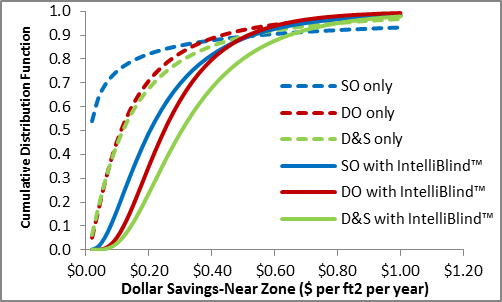 DDC with IntelliBlind significantly increases the dollar savings from single-zone daylight harvesting configurations