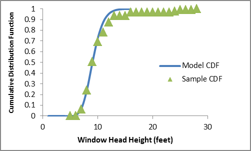 The CDF of actual window head heights in sidelit commercial buildings reflects a negatively skewed distribution with a median of about 9 feet and a mean of about 9.2 feet