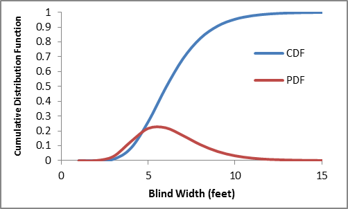 The modeled distribution of miniblind widths in commercial buildings is negatively skewed with a median of about 6 feet and a mean of about 6.3 feet