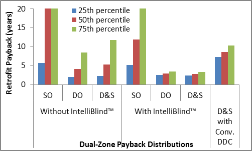 IntelliBlind reduces both the median and the 75th percentile paybacks from daylight harvesting, the latter by a huge margin