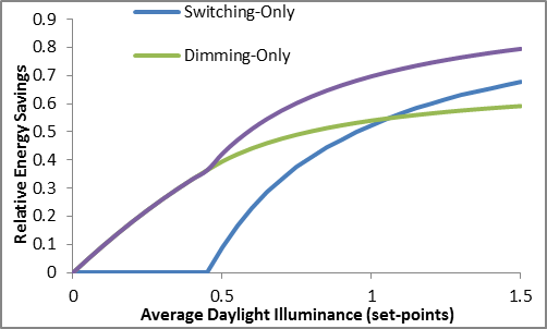 The relationship between relative average energy savings and average daylight illuminance depends on the type of lighting control