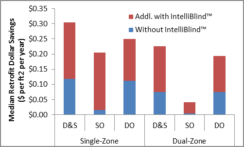IntelliBlind doubles the dollar savings from a dimming-only lighting control, almost triples the savings from dimming-and-switching controls, and multiplies the savings from switching-only controls by a factor of ten