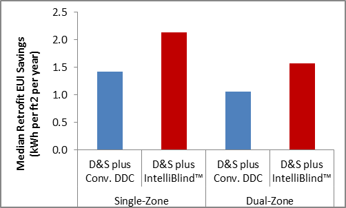 When used with a dimming-and-switching lighting control, IntelliBlind saves about one-third more lighting energy than conventional DDC technology