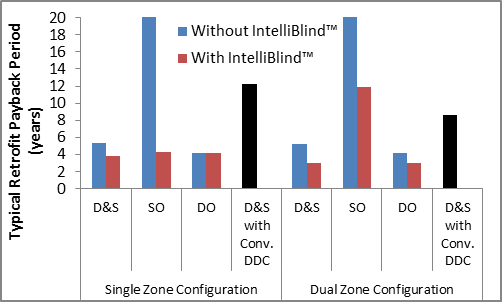 The impact of IntelliBlind on the daylight-harvesting payback period depends on the type of lighting control