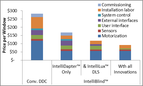 IntelliDapter greatly reduces the three largest components of the effective retrofit price of DDC technology