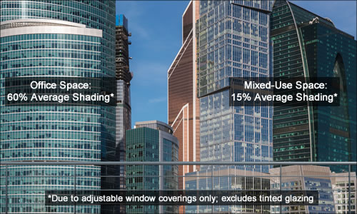 Ground-level view of urban complex, showing office-building average shading of 60 percent and mixed-use average shading of 15 percent