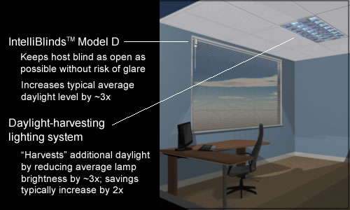 Daylight Harvesting System : Intelliblind™ target application