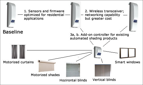 IntelliBlind design trades under evaluation for alternate market segments include special sensors and firmware for residential applications, as well as removal of motor functionality for use as add-on controller